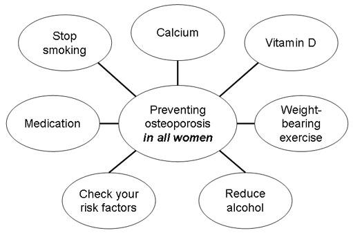 osteoporosis-prevention