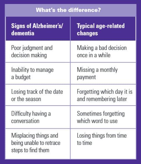 alzheimer anddementia
